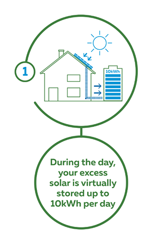 Step 1- During the day your excess solar is virtually stored up to 10kWh per day