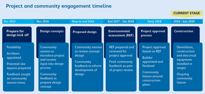 Summer hill project timeline
