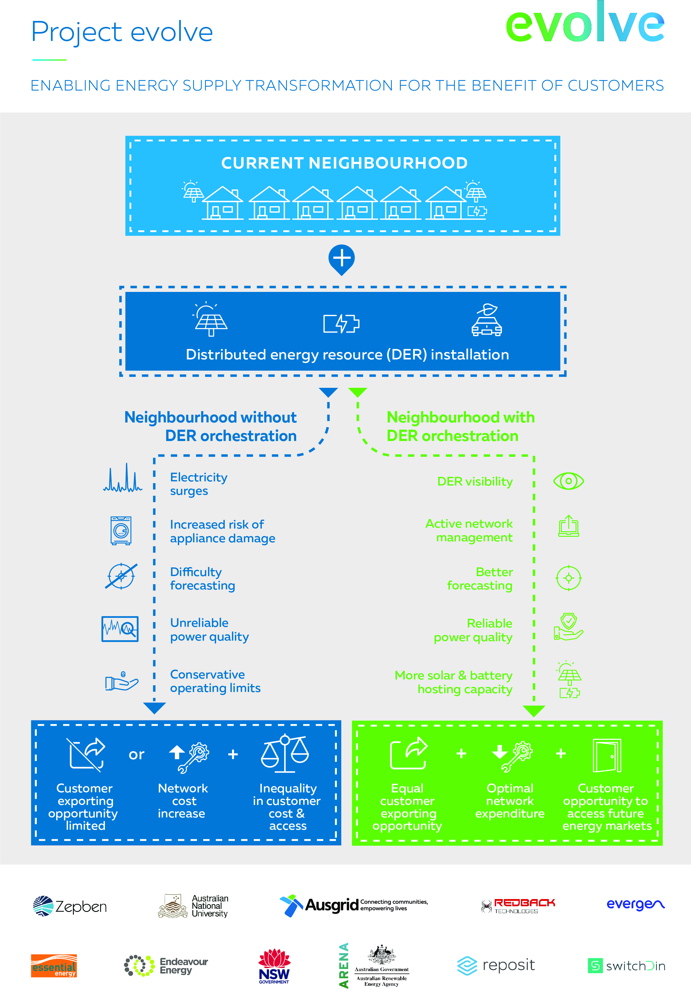 Infographic showing how a Distributed Energy Resource installation (DER) can benefit customers
