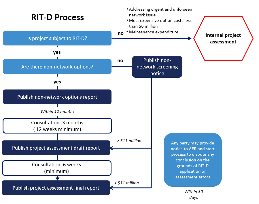 RIT-D process map