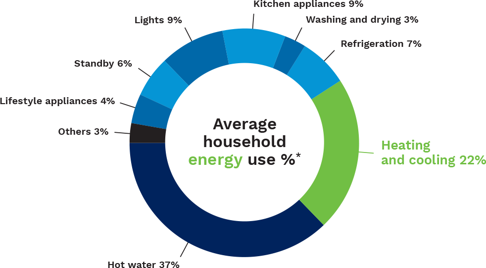 pie chart showing energy use in the average home