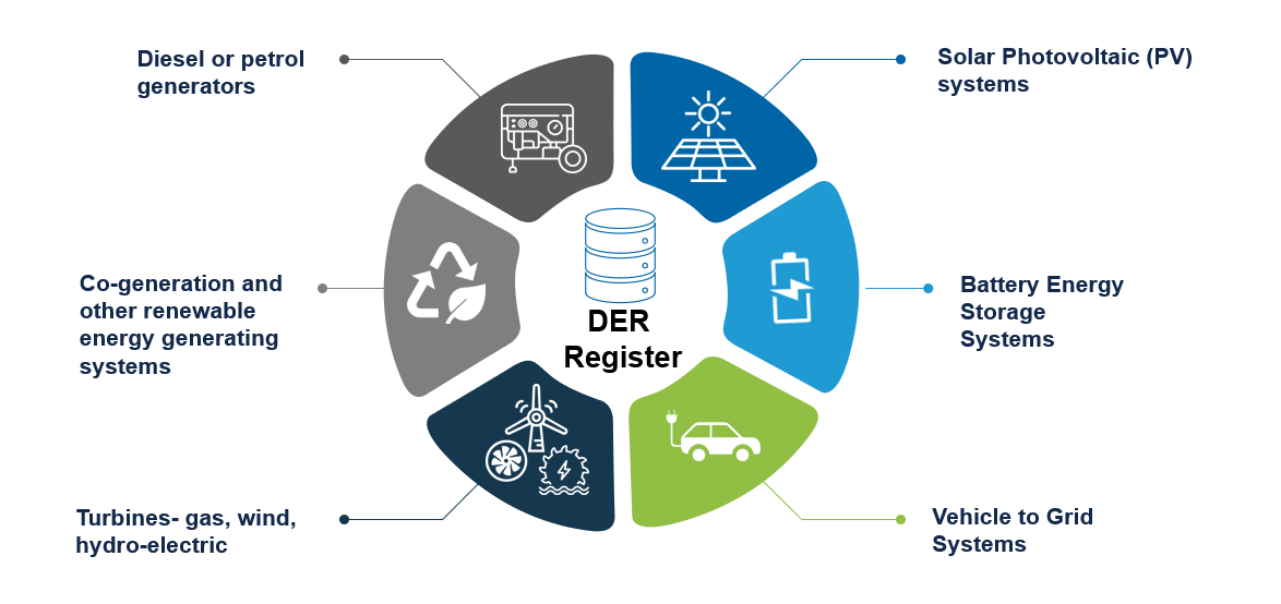 Distributed Energy Resources Register - Ausgrid