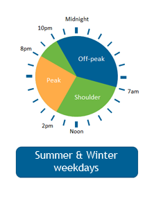 Time of use Metering - Businesses - Summer and Winter Weekdays