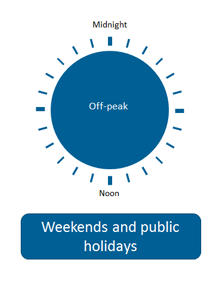 Time of use Metering - Businesses - Weekends + Public Holidays