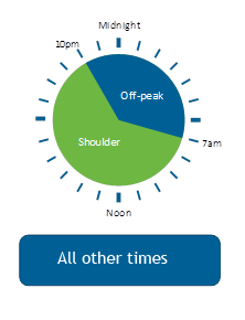 Ausgrid Time of User Clock for Residential 2018 - 3 of 3 images