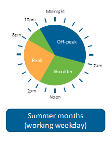 Ausgrid Time of User Clock for Residential 2018 - 1 of 3 images