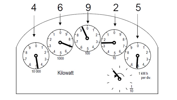 dial display graphic
